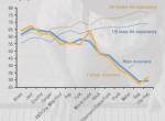 Un graphique montre la moyenne d'age à laquelle les artistes de différents genre de musique décèdent; 50% des rappeurs décédés se sont fait assassiner