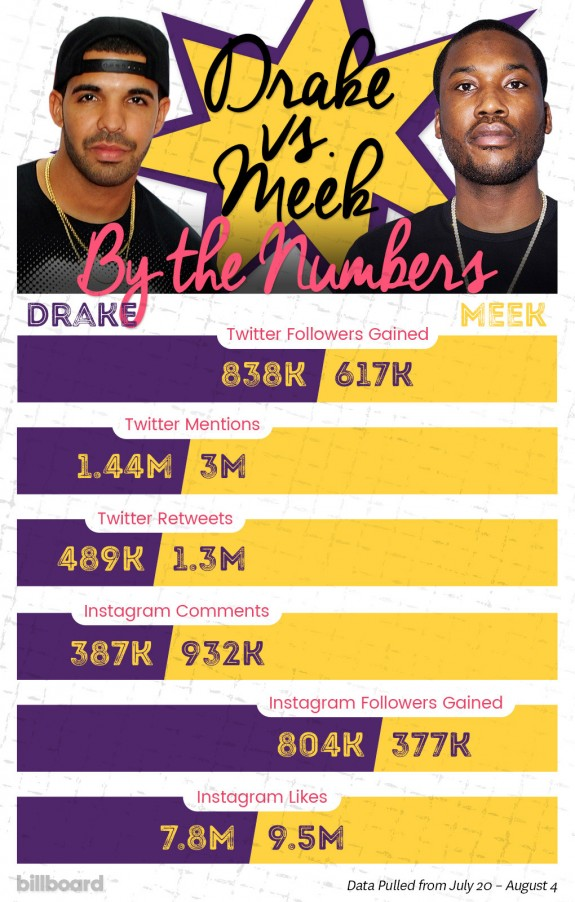drake-vs-meek-mill-rap-twitter-beefs-2015-billbaord-1020