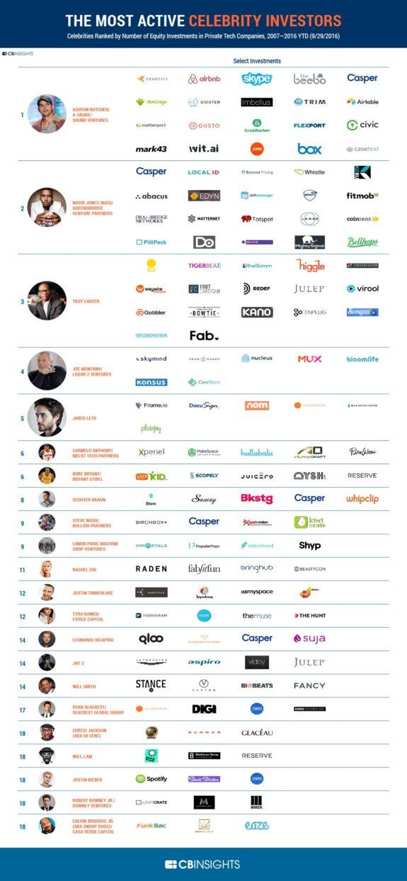 celebrity-investors-infographic